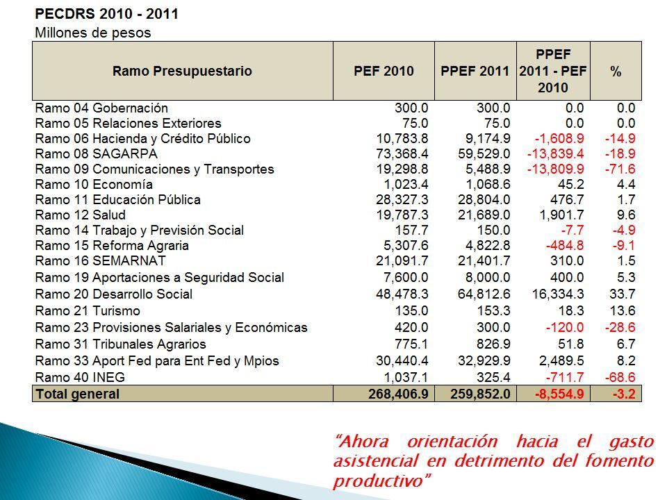 Ahora orientación hacia el gasto asistencial en detrimento del fomento productivo