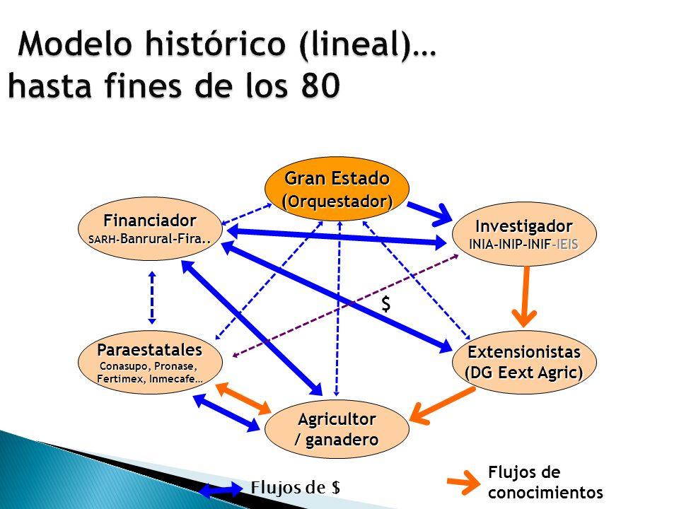 Gran Estado ( Orquestador) Investigador INIA-INIP-INIF-IEIS Financiador SARH - Banrural-Fira..