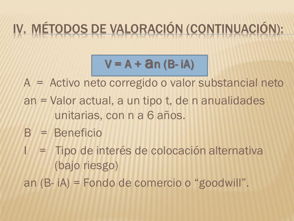 V = A + a n (B- iA) A = Activo neto corregido o valor substancial neto an = Valor actual, a un tipo t, de n anualidades unitarias, con n a 6 años. B =