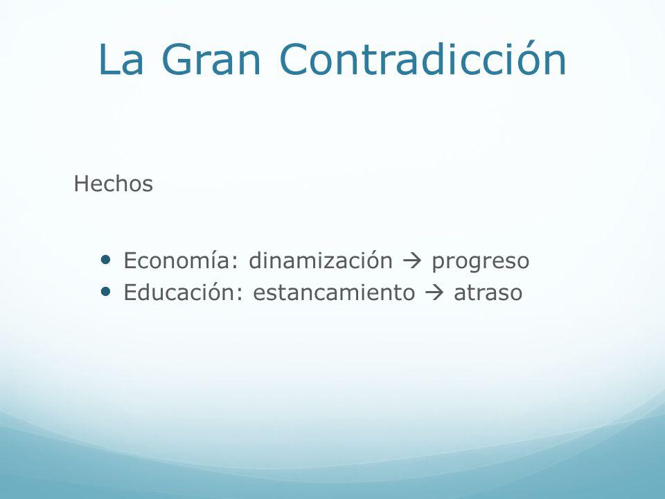 La Gran Contradicción Ideas consensuadas que presiden Factores del desarrollo Libertad y estabilidad económicas Economía de mercado Necesidad de inversión e iniciativa privadas Educación: clave del desarrollo