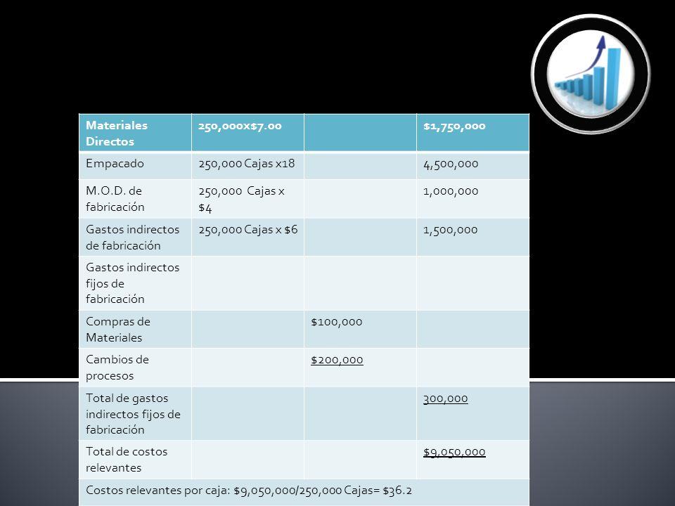 Materiales Directos 250,000x$7.00$1,750,000 Empacado250,000 Cajas x184,500,000 M.O.D. de fabricación 250,000 Cajas x $4 1,000,000 Gastos indirectos de