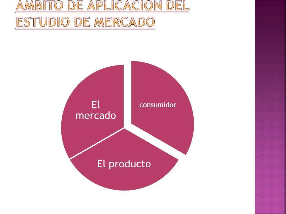 consumidor El producto El mercado