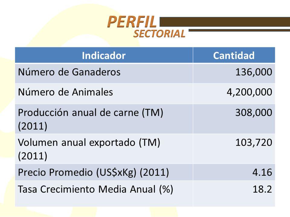 IndicadorCantidad Número de Ganaderos 136,000 Número de Animales4,200,000 Producción anual de carne (TM) (2011) 308,000 Volumen anual exportado (TM) (2011) 103,720 Precio Promedio (US$xKg) (2011)4.16 Tasa Crecimiento Media Anual (%)18.2