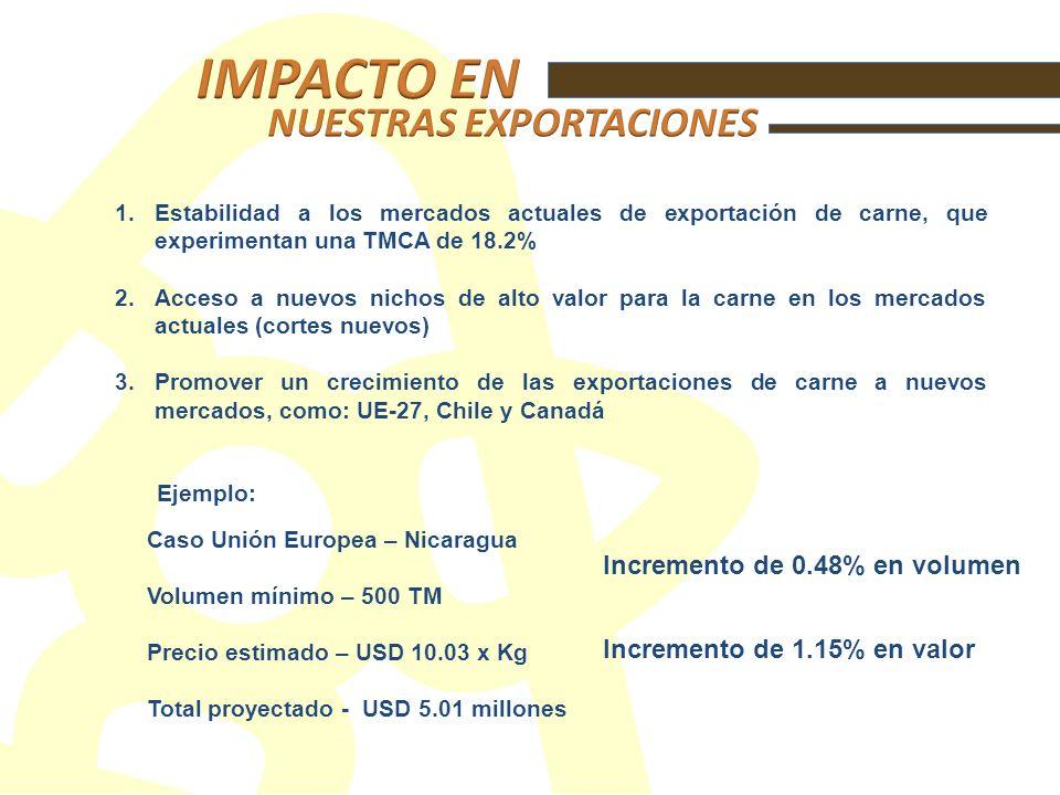 1.Estabilidad a los mercados actuales de exportación de carne, que experimentan una TMCA de 18.2% 2.Acceso a nuevos nichos de alto valor para la carne en los mercados actuales (cortes nuevos) 3.Promover un crecimiento de las exportaciones de carne a nuevos mercados, como: UE-27, Chile y Canadá Caso Unión Europea – Nicaragua Volumen mínimo – 500 TM Precio estimado – USD 10.03 x Kg Total proyectado - USD 5.01 millones Incremento de 0.48% en volumen Incremento de 1.15% en valor Ejemplo: