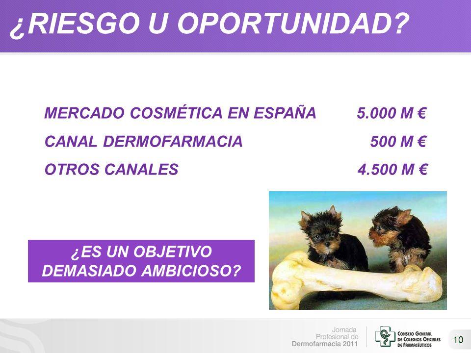 ¿RIESGO U OPORTUNIDAD? 10 ¿ES UN OBJETIVO DEMASIADO AMBICIOSO? MERCADO COSMÉTICA EN ESPAÑA 5.000 M CANAL DERMOFARMACIA 500 M OTROS CANALES 4.500 M