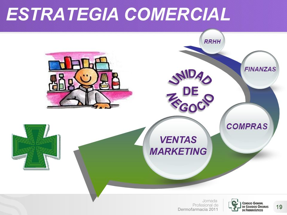 ESTRATEGIA COMERCIAL 19 RRHH FINANZAS COMPRAS VENTAS MARKETING