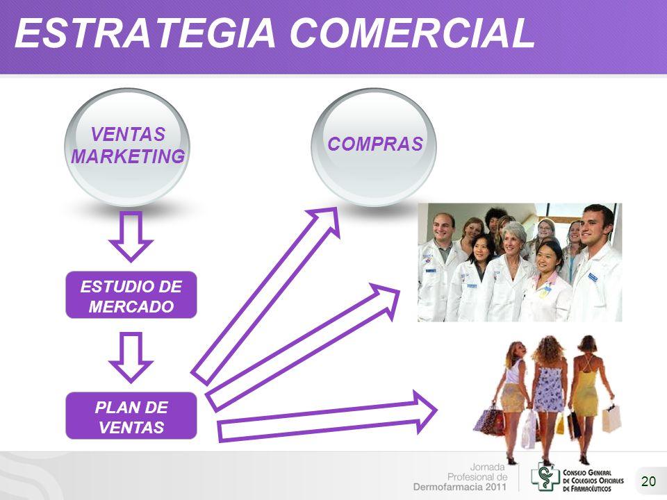 20 COMPRAS VENTAS MARKETING ESTUDIO DE MERCADO PLAN DE VENTAS ESTRATEGIA COMERCIAL