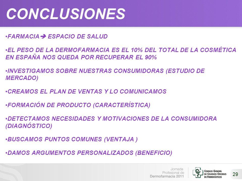 29 CONCLUSIONES FARMACIA ESPACIO DE SALUD EL PESO DE LA DERMOFARMACIA ES EL 10% DEL TOTAL DE LA COSMÉTICA EN ESPAÑA NOS QUEDA POR RECUPERAR EL 90% INV