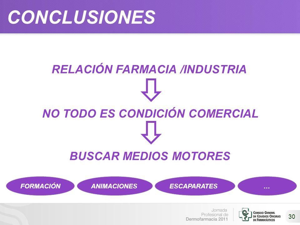 30 CONCLUSIONES RELACIÓN FARMACIA /INDUSTRIA NO TODO ES CONDICIÓN COMERCIAL BUSCAR MEDIOS MOTORES FORMACIÓNANIMACIONESESCAPARATES…