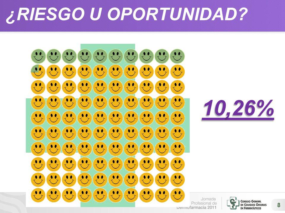 29 CONCLUSIONES FARMACIA ESPACIO DE SALUD EL PESO DE LA DERMOFARMACIA ES EL 10% DEL TOTAL DE LA COSMÉTICA EN ESPAÑA NOS QUEDA POR RECUPERAR EL 90% INVESTIGAMOS SOBRE NUESTRAS CONSUMIDORAS (ESTUDIO DE MERCADO) CREAMOS EL PLAN DE VENTAS Y LO COMUNICAMOS FORMACIÓN DE PRODUCTO (CARACTERÍSTICA) DETECTAMOS NECESIDADES Y MOTIVACIONES DE LA CONSUMIDORA (DIAGNÓSTICO) BUSCAMOS PUNTOS COMUNES (VENTAJA ) DAMOS ARGUMENTOS PERSONALIZADOS (BENEFICIO)