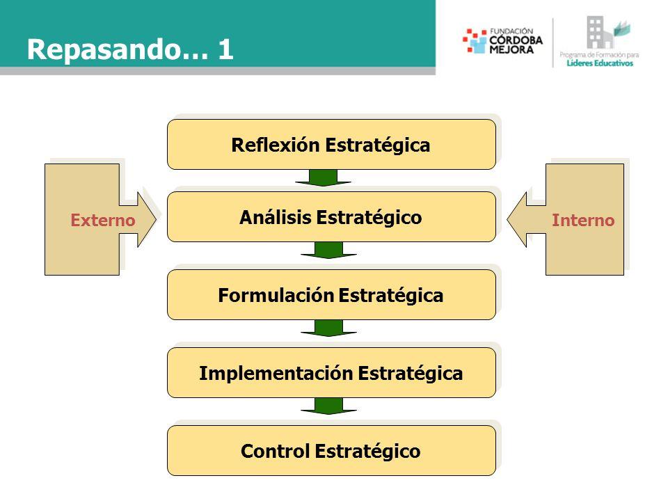 Reflexión Estratégica Análisis Estratégico Formulación Estratégica Implementación Estratégica Control Estratégico Externo Interno Repasando… 1