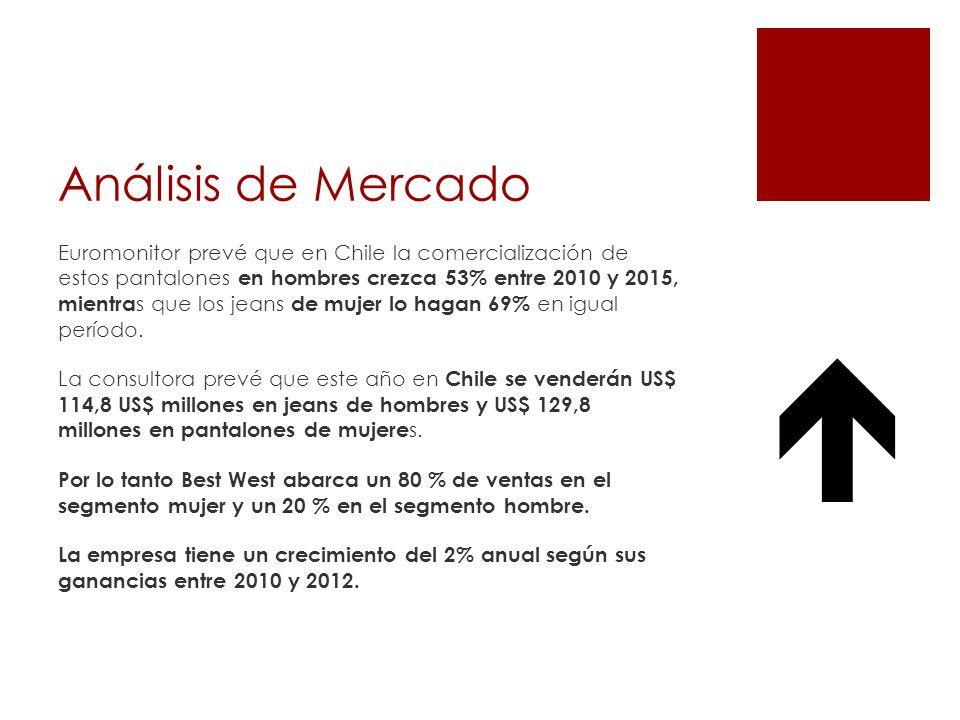 Análisis de Mercado Euromonitor prevé que en Chile la comercialización de estos pantalones en hombres crezca 53% entre 2010 y 2015, mientra s que los