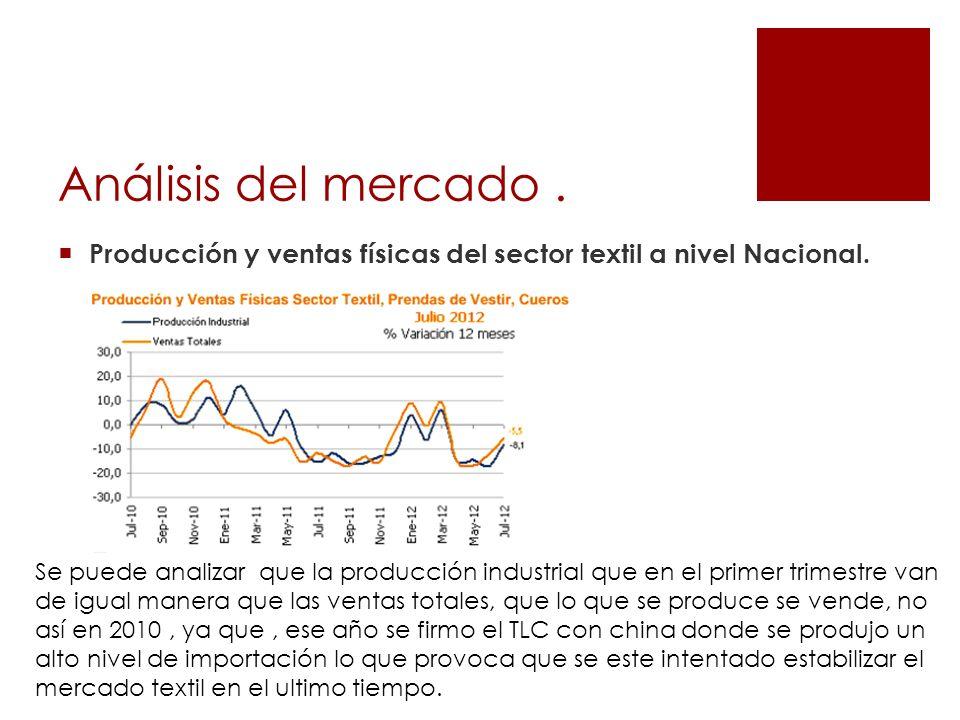 Análisis del mercado. Producción y ventas físicas del sector textil a nivel Nacional. Se puede analizar que la producción industrial que en el primer