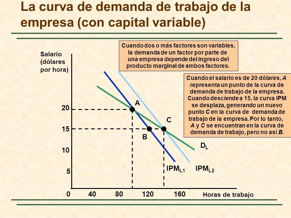 IPM L1 IPM L2 Cuando dos o más factores son variables, la demanda de un factor por parte de una empresa depende del ingreso del producto marginal de a