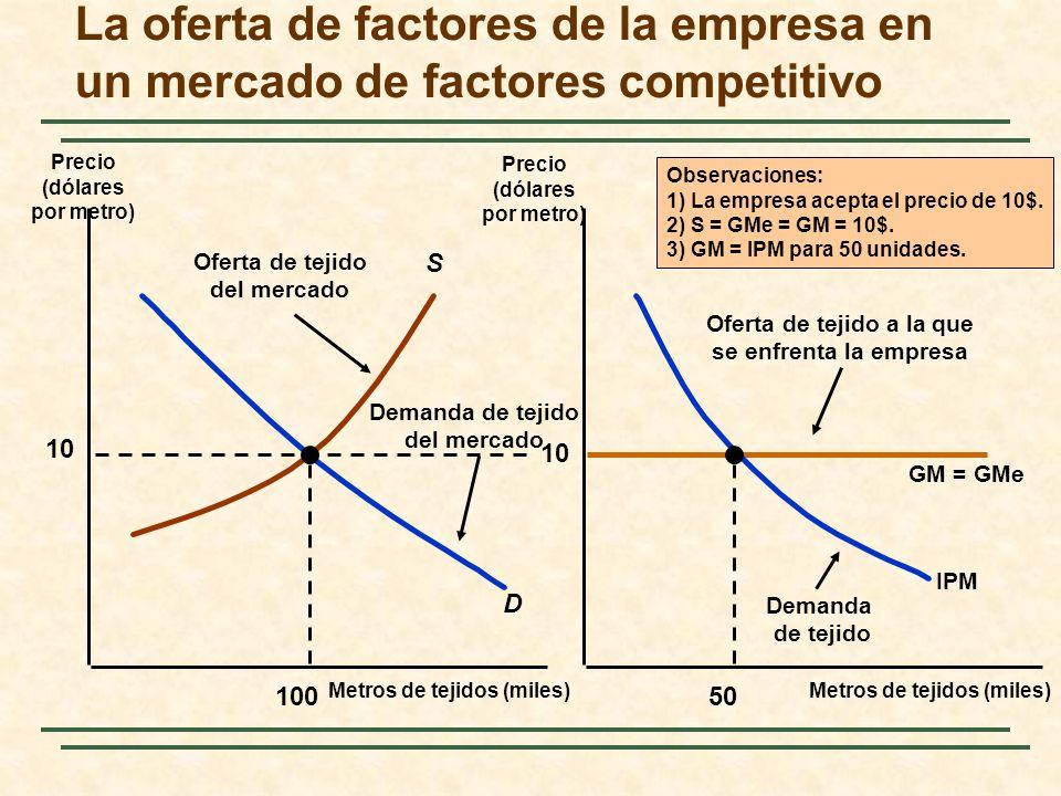 S Oferta de tejido del mercado La oferta de factores de la empresa en un mercado de factores competitivo Metros de tejidos (miles) Precio (dólares por