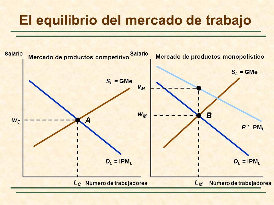 S L = GMe D L = IPM L P * PM L El equilibrio del mercado de trabajo Número de trabajadores Salario Mercado de productos competitivo Mercado de product
