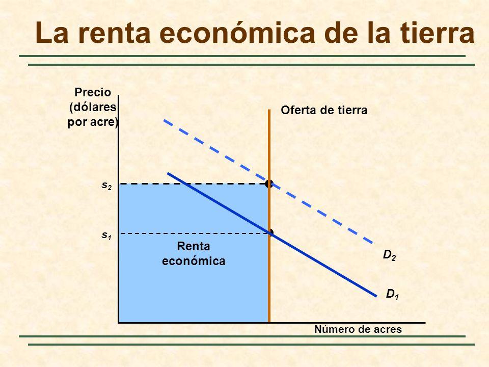 Economic Rent s1s1 Renta económica s2s2 La renta económica de la tierra Número de acres Precio (dólares por acre) Oferta de tierra D2D2 D1D1