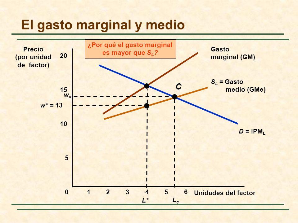 S L = Gasto medio (GMe) Gasto marginal (GM) ¿Por qué el gasto marginal es mayor que S L ? D = IPM L El gasto marginal y medio Unidades del factor Prec