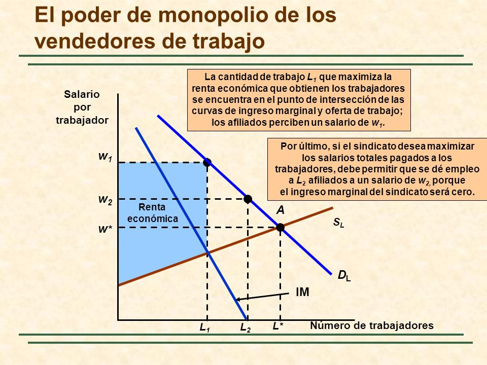 Renta económica w1w1 L1L1 La cantidad de trabajo L 1 que maximiza la renta económica que obtienen los trabajadores se encuentra en el punto de interse