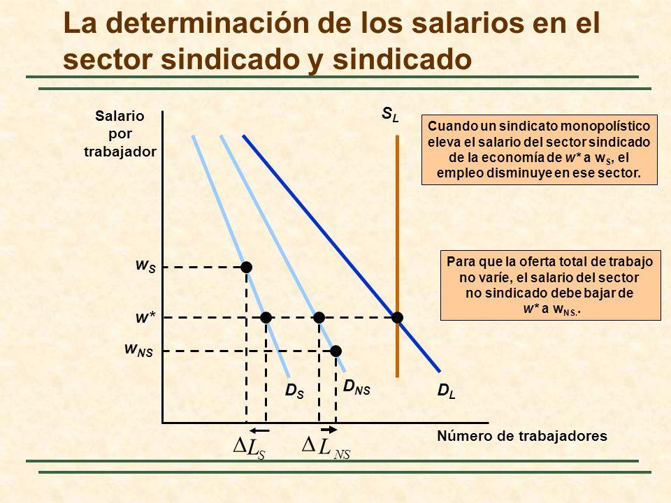 La determinación de los salarios en el sector sindicado y sindicado Número de trabajadores Salario por trabajador DSDS D NS DLDL SLSL w* S L wSwS Cuan