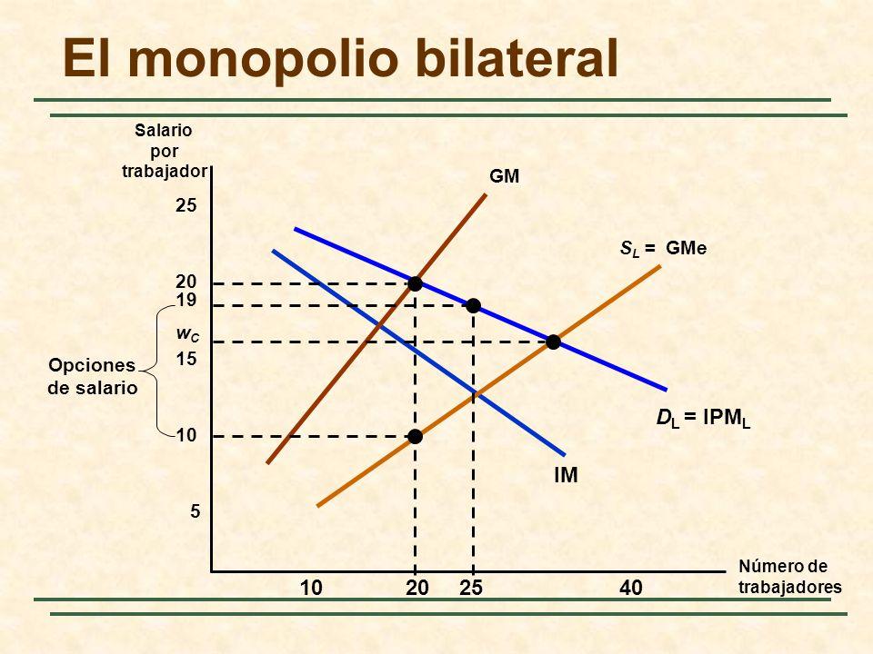 El monopolio bilateral Número de trabajadores Salario por trabajador D L = IPM L IM 5 10 15 20 25 102040 S L = GMe GM 25 19 Opciones de salario wCwC