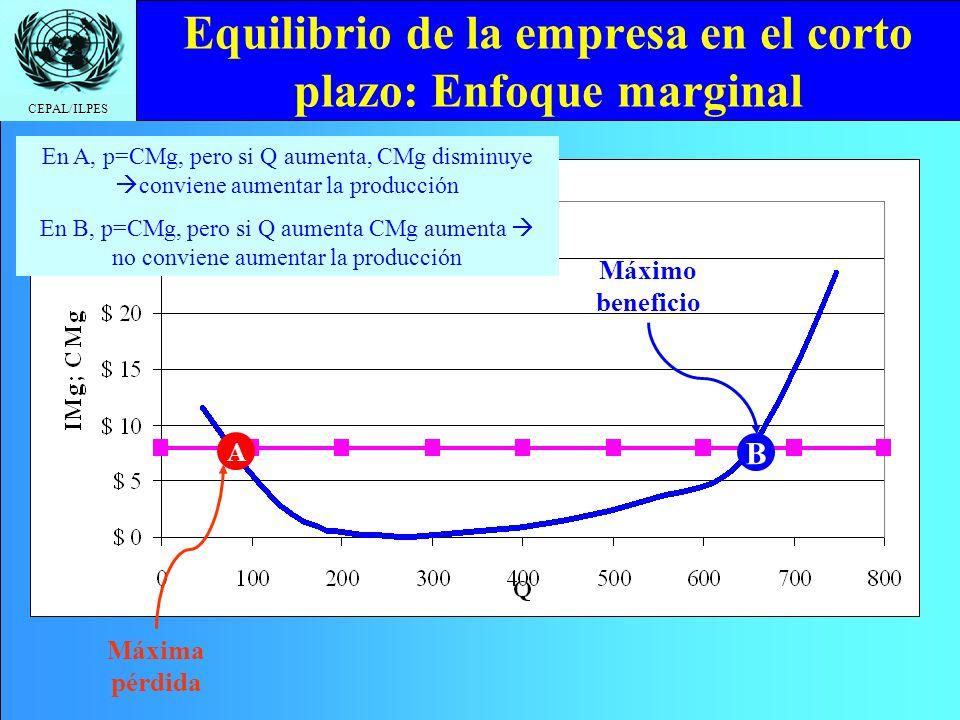 CEPAL/ILPES Equilibrio de la empresa en el corto plazo: Enfoque marginal Máximo beneficio Máxima pérdida A B En A, p=CMg, pero si Q aumenta, CMg disminuye conviene aumentar la producción En B, p=CMg, pero si Q aumenta CMg aumenta no conviene aumentar la producción