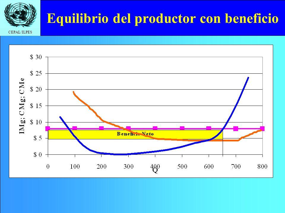 CEPAL/ILPES Equilibrio del productor con beneficio