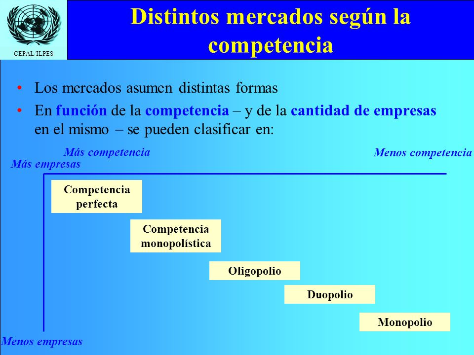 CEPAL/ILPES CMg Regulación del monopolio puro: Subsidios Cantidad Precio CMe El Estado puede subsidiar al monopolista, para que acepte producir en los niveles de competencia Precio de competencia Subsidio Nueva utilidad del monopolista Cantidad de competencia
