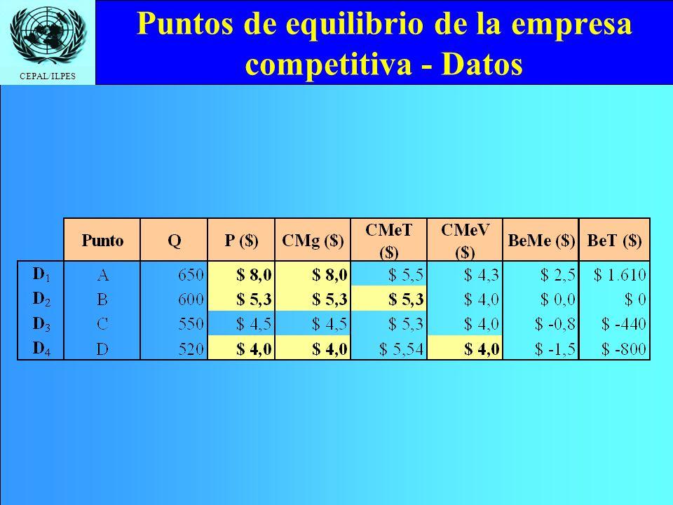 CEPAL/ILPES Puntos de equilibrio de la empresa competitiva - Datos