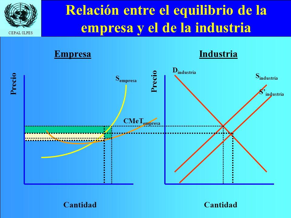 CEPAL/ILPES Relación entre el equilibrio de la empresa y el de la industria EmpresaIndustria Cantidad Precio Cantidad Precio S empresa CMeT empresa S industria D industria S industria