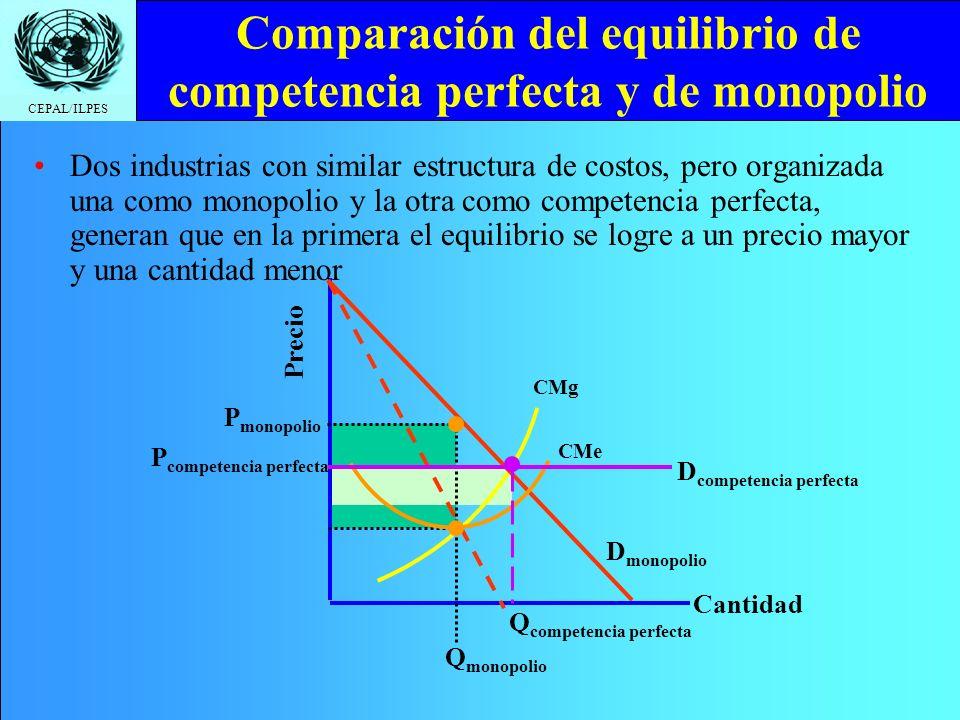 CEPAL/ILPES CMg Comparación del equilibrio de competencia perfecta y de monopolio Cantidad Precio CMe Dos industrias con similar estructura de costos, pero organizada una como monopolio y la otra como competencia perfecta, generan que en la primera el equilibrio se logre a un precio mayor y una cantidad menor D competencia perfecta D monopolio Q competencia perfecta P competencia perfecta Q monopolio P monopolio