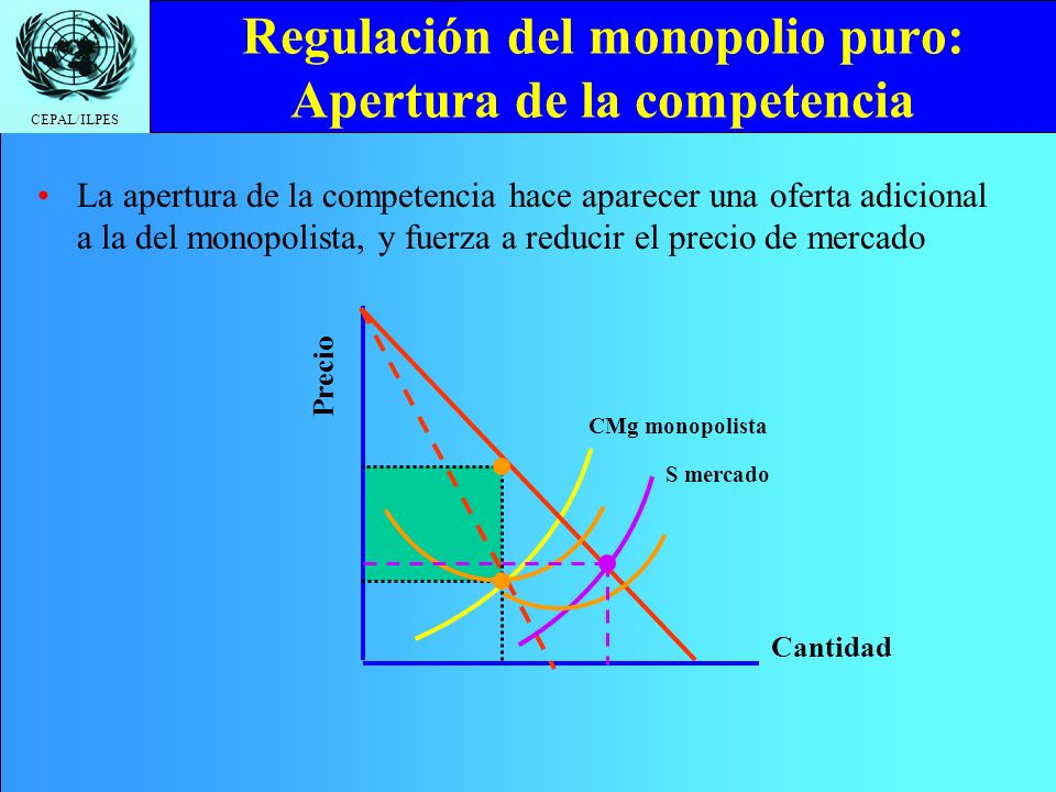 CEPAL/ILPES CMg monopolista Regulación del monopolio puro: Apertura de la competencia Cantidad Precio S mercado La apertura de la competencia hace aparecer una oferta adicional a la del monopolista, y fuerza a reducir el precio de mercado