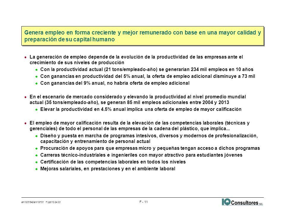 ani10/31842/ani10rf01 f1.ppt/10.24.03 F - 11 l La generación de empleo depende de la evolución de la productividad de las empresas ante el crecimiento