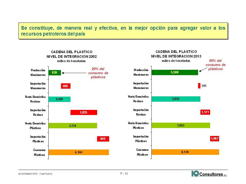 ani10/31842/ani10rf01 f1.ppt/10.24.03 F - 13 Se constituye, de manera real y efectiva, en la mejor opción para agregar valor a los recursos petroleros
