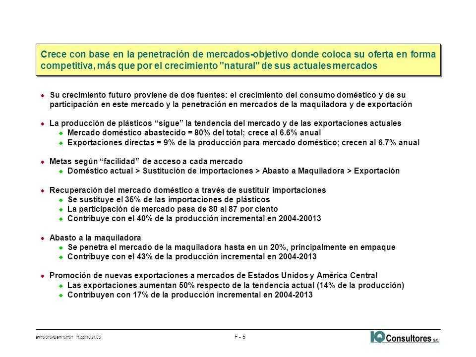 ani10/31842/ani10rf01 f1.ppt/10.24.03 F - 5 l Su crecimiento futuro proviene de dos fuentes: el crecimiento del consumo doméstico y de su participació