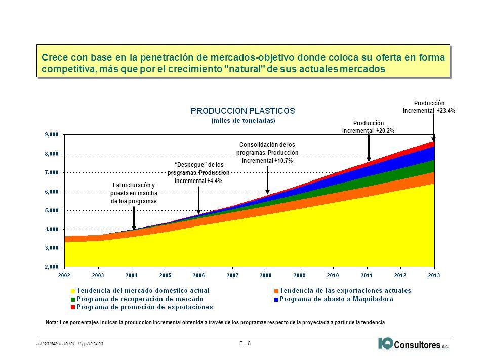 ani10/31842/ani10rf01 f1.ppt/10.24.03 F - 7 l De seguir la tendencia, el déficit de la balanza comercial de la cadena en 2013 sería de 9,750 millones de dólares, casi tres veces el déficit comercial actual l El equilibrio en la balanza comercial de la cadena se alcanza mediante la generación o el ahorro de divisas en cuatro frentes: la producción local suficiente de resinas, la sustitución de importaciones de plásticos, el abasto de plásticos a la industria maquiladora y la exportación directa l La producción suficiente de resinas permite el ahorro de divisas por 5 mil millones de dólares en 2013 u Implica inversiones en petroquímica secundaria permiten incrementar la oferta local en 5.6 millones de toneladas entre 2003 y 2013 -De 2004 a 2008: Planta swing de PE y Proyecto Fénix de PPQ, planta de PET de M&G, ampliaciones de Indelpro y adicionales en PVC y poliestirenos, principalmente -De 2009 a 2013: Un segundo complejo similar al Proyecto Fénix, ampliaciones adicionales en polipropileno, resina PET, PVC y poliestirenos, principalmente l La sustitución de importaciones nacionales y el abasto de plásticos a la maquiladora permiten un superavit a partir de 2009 y ahorrar y/o generar divisas por casi 4 mil millones de dólares en 2013 u La recuperación de mercado doméstico aportaría 1,870 millones en ahorro de divisas u La penetración de los mercados de la maquiladora podría aportar 2,100 millones más l Las exportaciones adicionales aportarían los otros 880 millones de dólares para equilibrar la balanza Alcanza el equilibrio en su balanza comercial como resultado de una mayor y más completa integración a lo largo de sus eslabones y de la compensación de ciertos déficit en algunos segmentos a partir de los excedentes exportados en otros