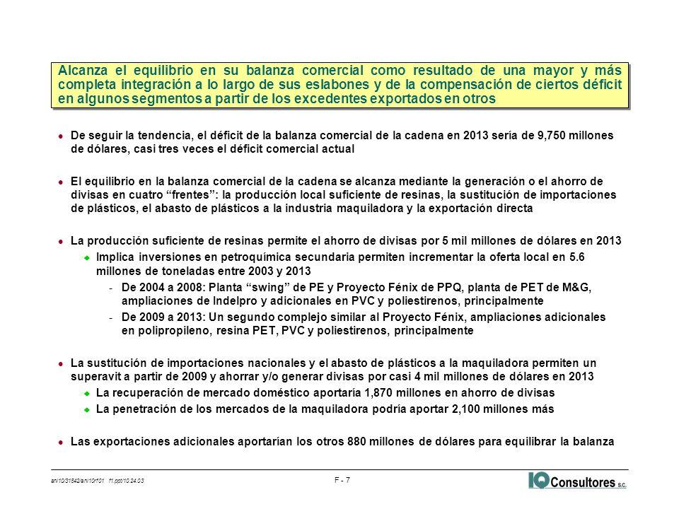 ani10/31842/ani10rf01 f1.ppt/10.24.03 F - 7 l De seguir la tendencia, el déficit de la balanza comercial de la cadena en 2013 sería de 9,750 millones