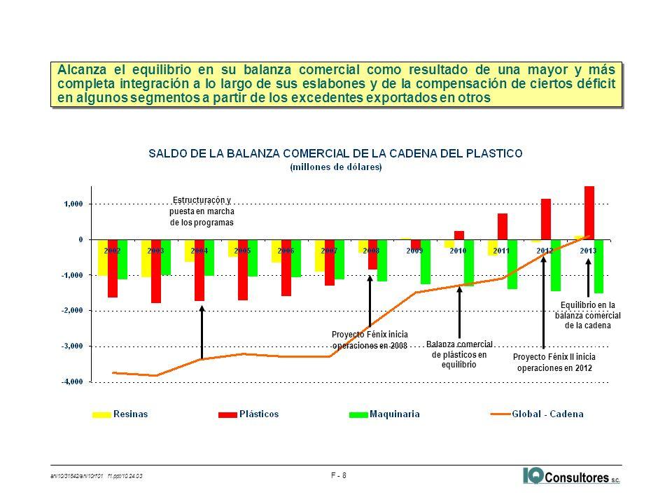 ani10/31842/ani10rf01 f1.ppt/10.24.03 F - 8 Estructuracón y puesta en marcha de los programas Proyecto Fénix inicia operaciones en 2008 Balanza comerc