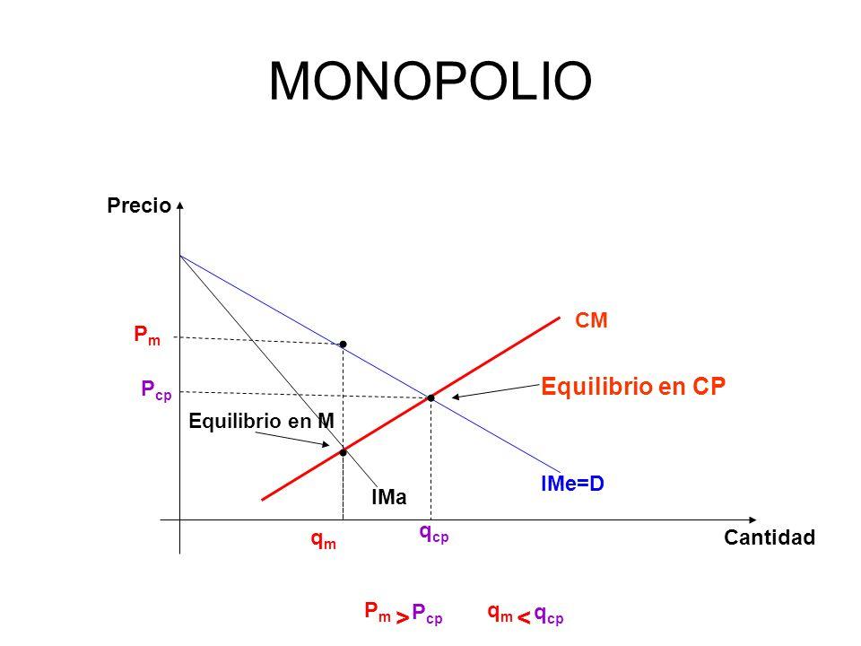 MONOPOLIO IMe=D IMa qmqm q cp PmPm P cp CM Precio Cantidad Equilibrio en CP Equilibrio en M P m > P cp q m < q cp