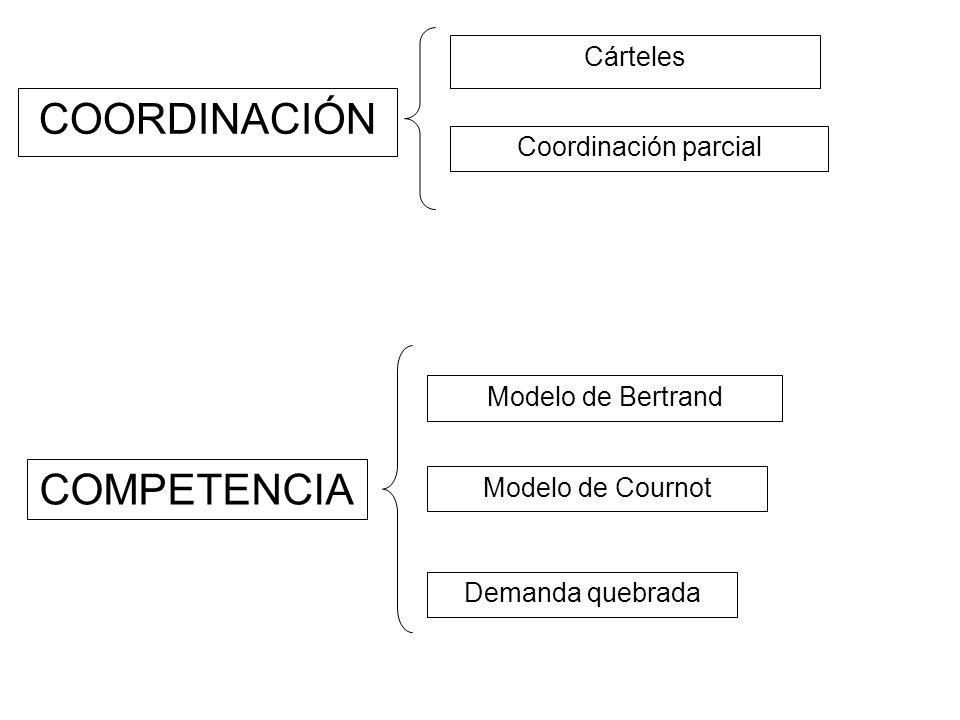 COORDINACIÓN COMPETENCIA Cárteles Coordinación parcial Modelo de Bertrand Modelo de Cournot Demanda quebrada