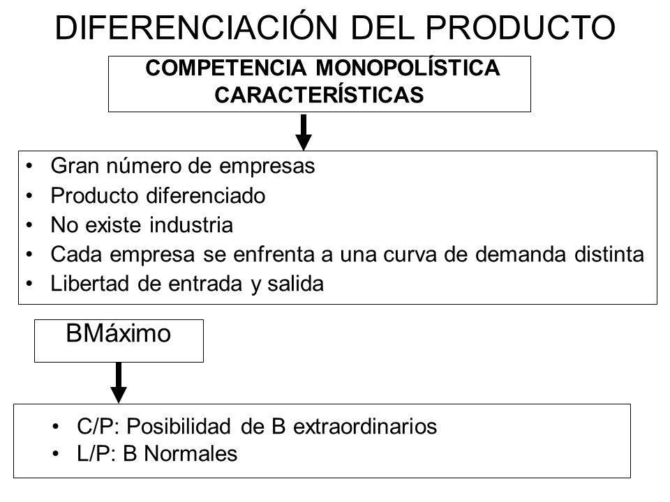 DIFERENCIACIÓN DEL PRODUCTO Gran número de empresas Producto diferenciado No existe industria Cada empresa se enfrenta a una curva de demanda distinta Libertad de entrada y salida C/P: Posibilidad de B extraordinarios L/P: B Normales COMPETENCIA MONOPOLÍSTICA CARACTERÍSTICAS BMáximo