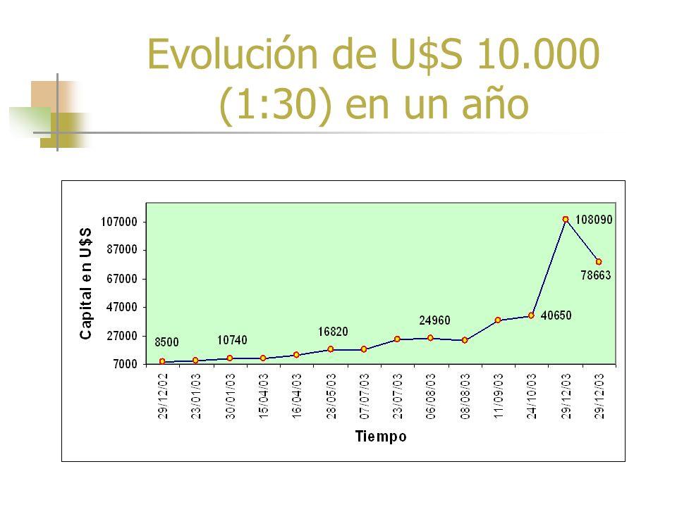 Rendimiento de contratos de U$S 10.000 con apalancamiento de 1 en 30 (2003)