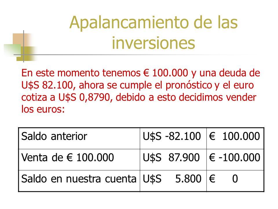 Apalancamiento de las Inversiones Saldo inicialU$S 5.000 0 Compra de 100.000U$S -87.100 100.000 Saldo en nuestra cuentaU$S -82.100 100.000 Se compra 1