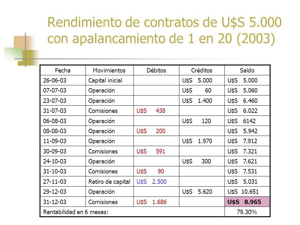En síntesis: Se obtuvo una ganancia de U$S 800 entre la compra y la venta de euros. La inversión inicial de U$S 5.000 logró una rentabilidad del 16%.