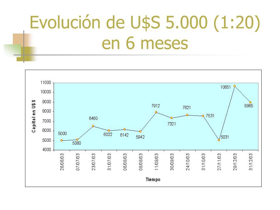 Rendimiento de contratos de U$S 5.000 con apalancamiento de 1 en 20 (2003) FechaMovimientosDébitosCréditosSaldo 26-06-03Capital inicialU$S 5.000 07-07