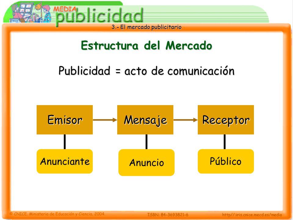 3.- El mercado publicitario Estructura del Mercado Publicidad = acto de comunicación EmisorReceptorMensaje Anunciante Anuncio Público