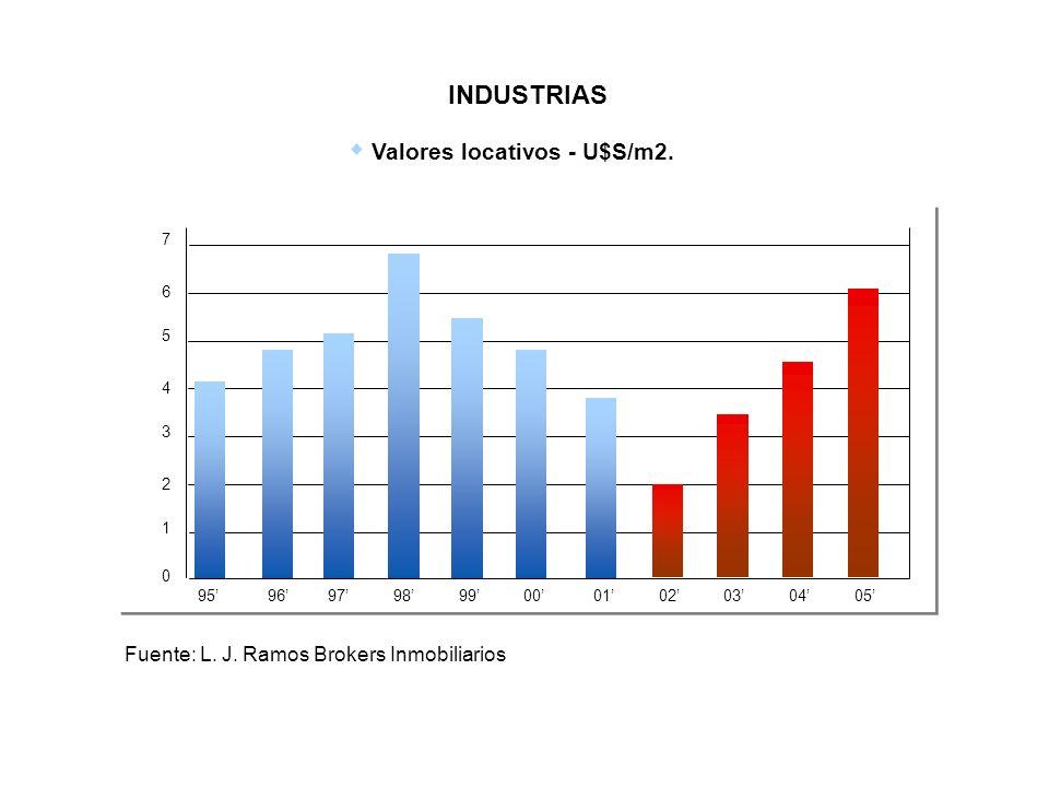 Valores locativos - U$S/m2. Fuente: L. J. Ramos Brokers Inmobiliarios 0 95 96 97 98 99 00 01 02 03 04 05 1 2 3 4 5 6 7 INDUSTRIAS