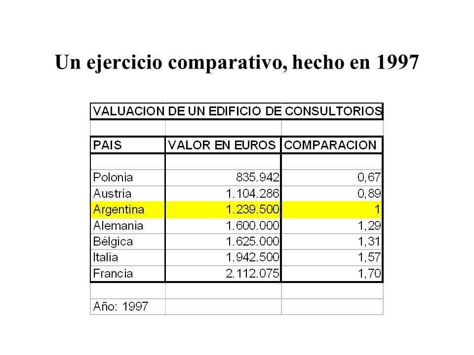 Un ejercicio comparativo, hecho en 1997