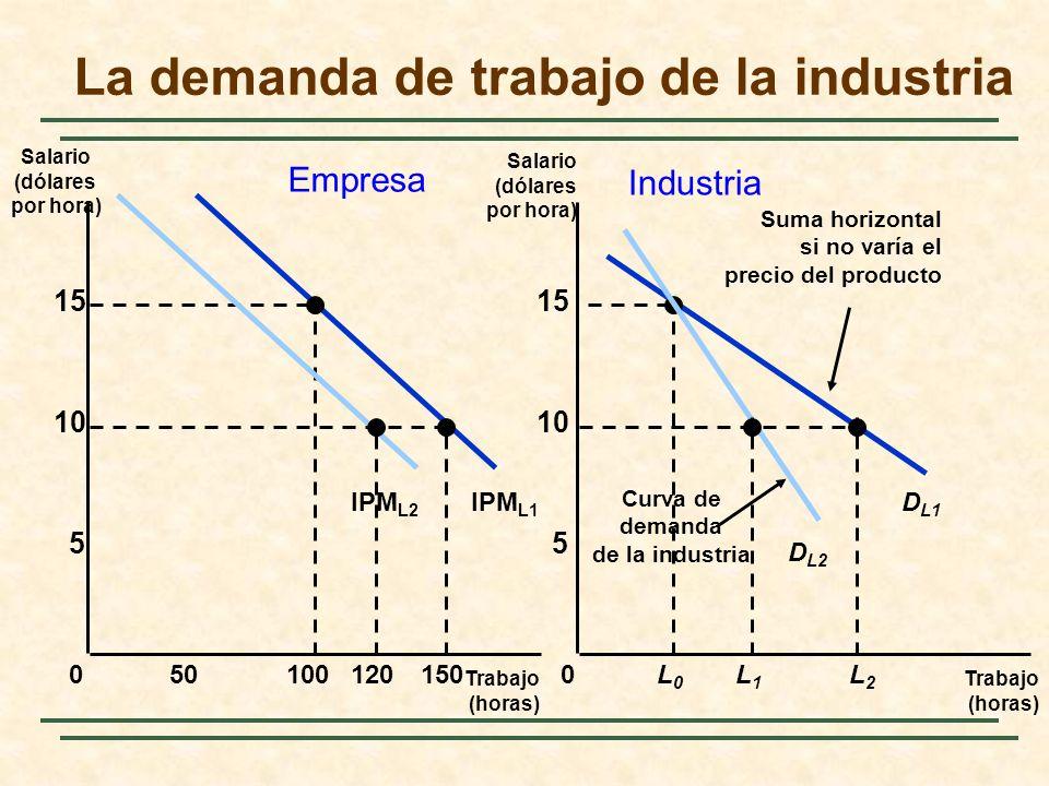 IPM L1 La demanda de trabajo de la industria Trabajo (horas) Trabajo (horas) Salario (dólares por hora) 0 5 10 15 0 5 10 15 50100150L0L0 L2L2 D L1 Sum