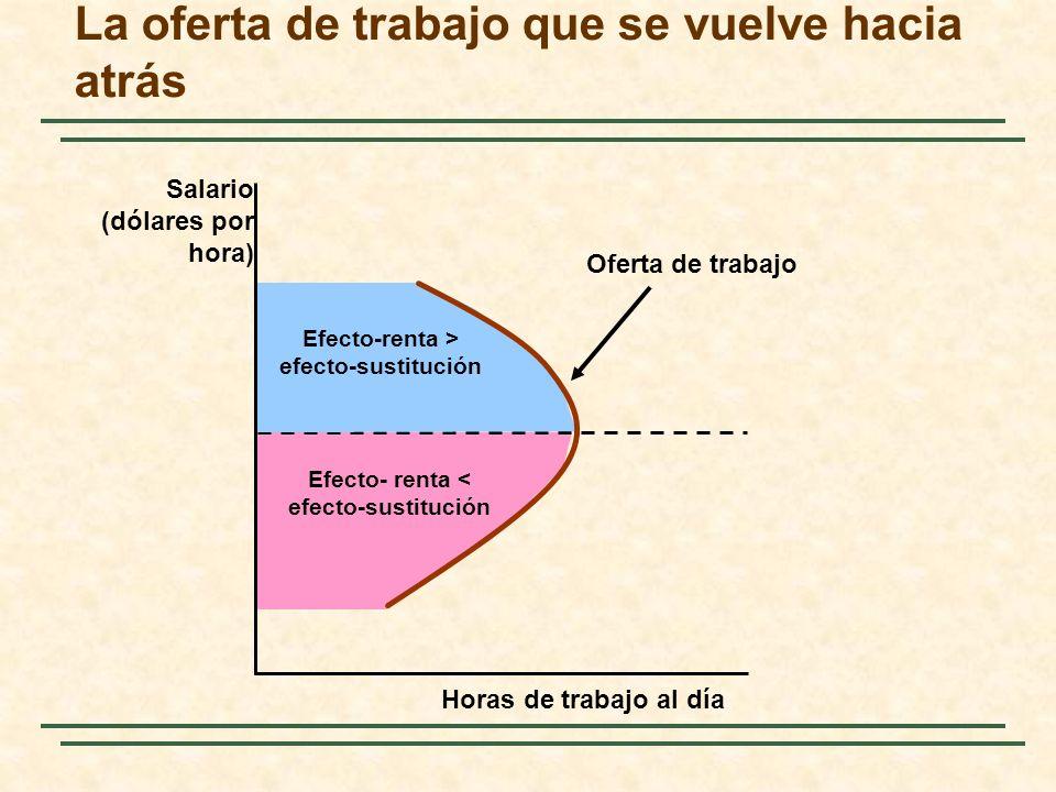 Efecto- renta < efecto-sustitución Efecto-renta > efecto-sustitución La oferta de trabajo que se vuelve hacia atrás Horas de trabajo al día Salario (d
